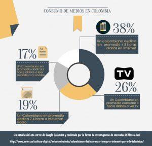 Consumo de Medio En Colombia