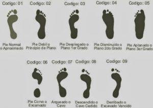 tacones, tipos de pies